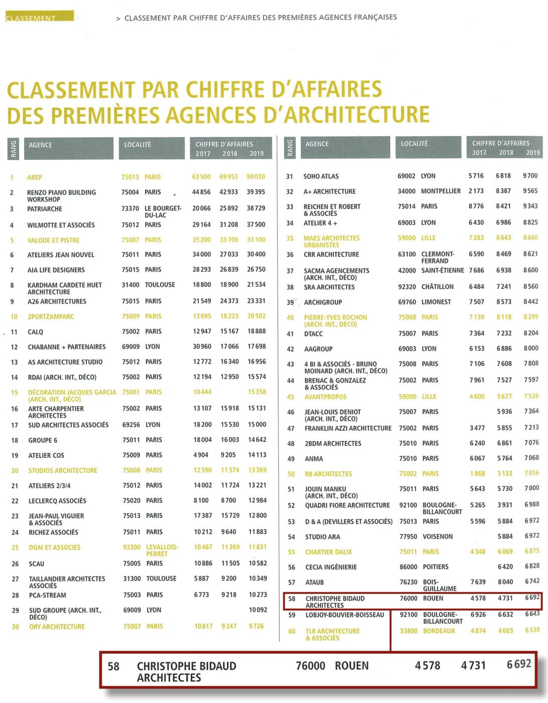 Classement-d'A-cba